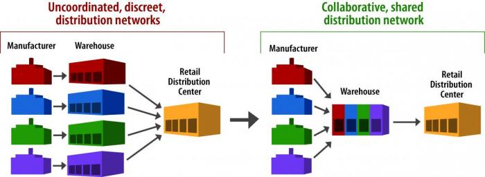 Purchasing/Logistics Disconnect is a Problem for Retailers