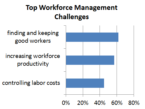 top-workforce-mgmt-challenges-chart