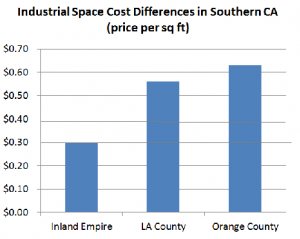 Inland Empire: Warehousing is King