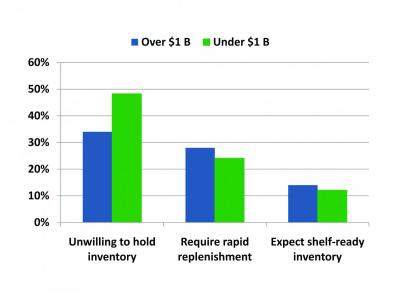 Who Holds the Inventory?