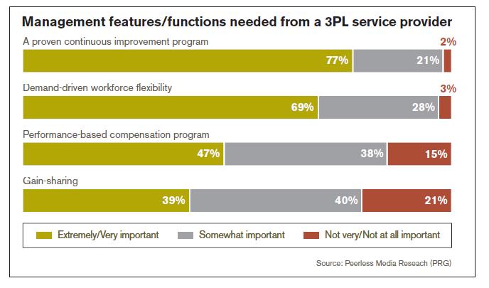 3PL Service Provider