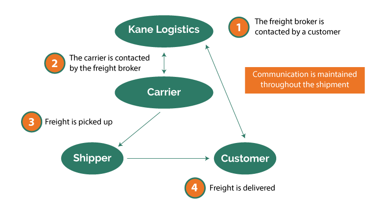 freight-brokerage-diagram.png