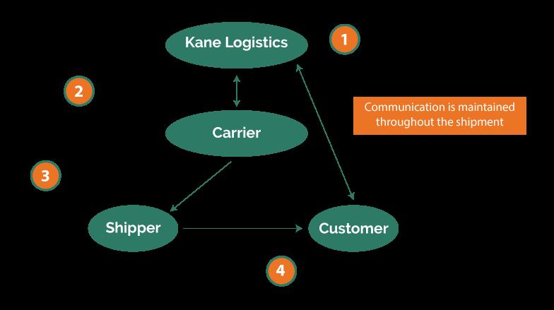 freight-brokerage-diagram.png