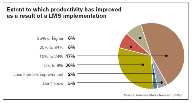 LMS Implementation