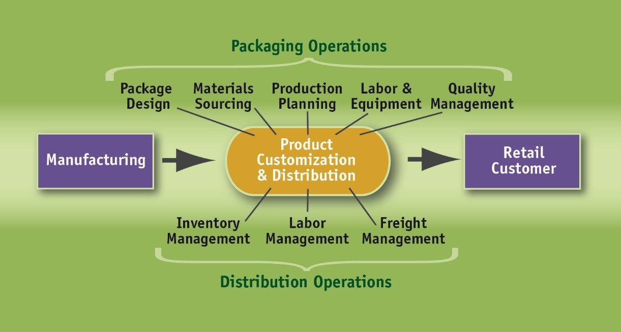 packaging and distribution