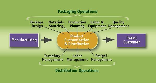 ContractPackagingInfographic
