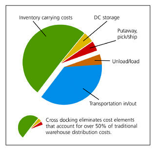 crossdock-pie-chart-highrez.jpg