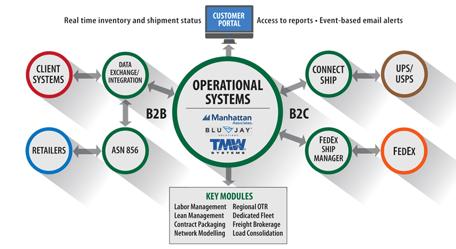 supply chain data