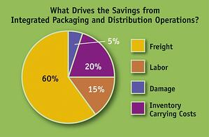 cost-saving-chart-integrate-packaging-distribution