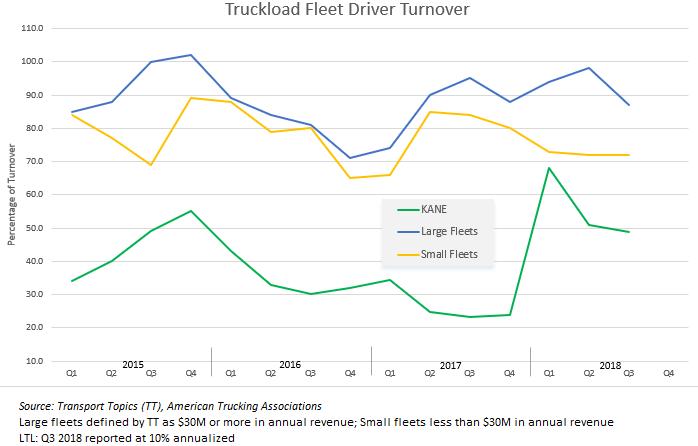 driver-turnover-through-2018