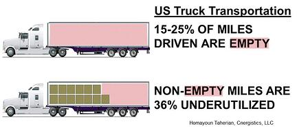 empty-miles-graphic-cnergistics