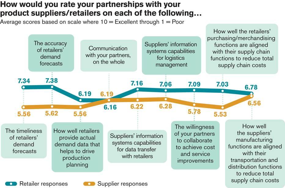 survey-results-graph-retailer-supplier-alignment.jpg
