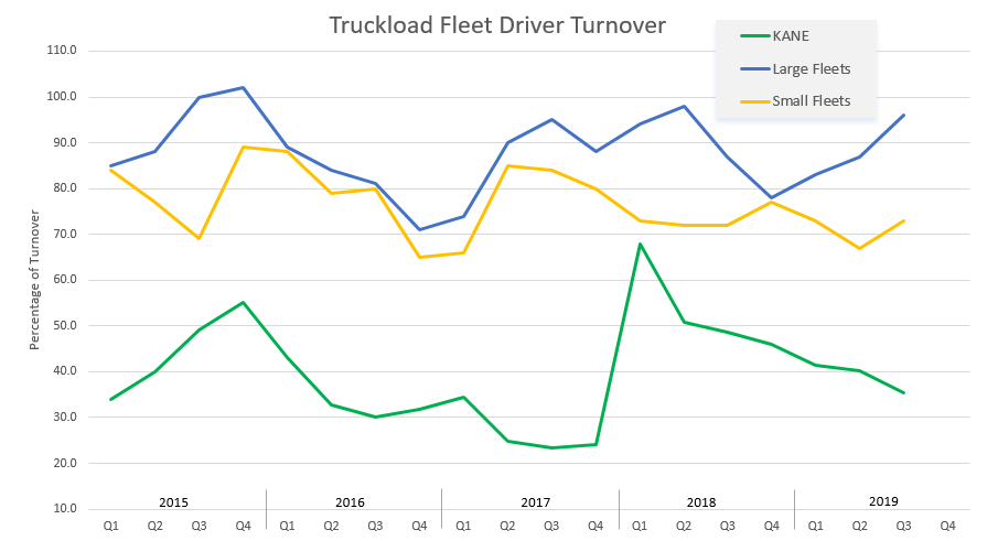 truckload fleet driver turnover