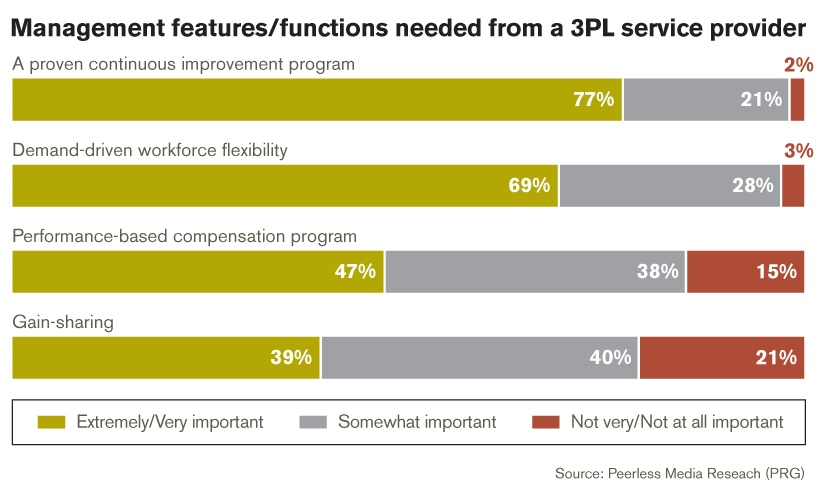 what-need-from-3PL-in-wforce-mgmt